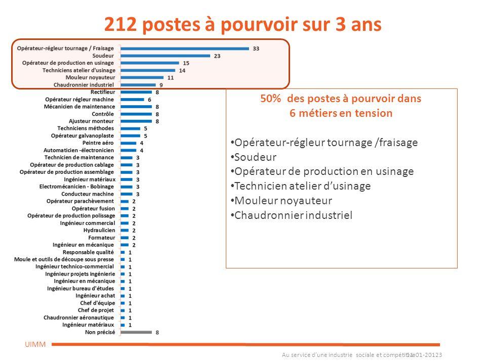 Au service dune industrie sociale et compétitive 11-01-20123 UIMM 212 postes à pourvoir sur 3 ans 50% des postes à pourvoir dans 6 métiers en tension