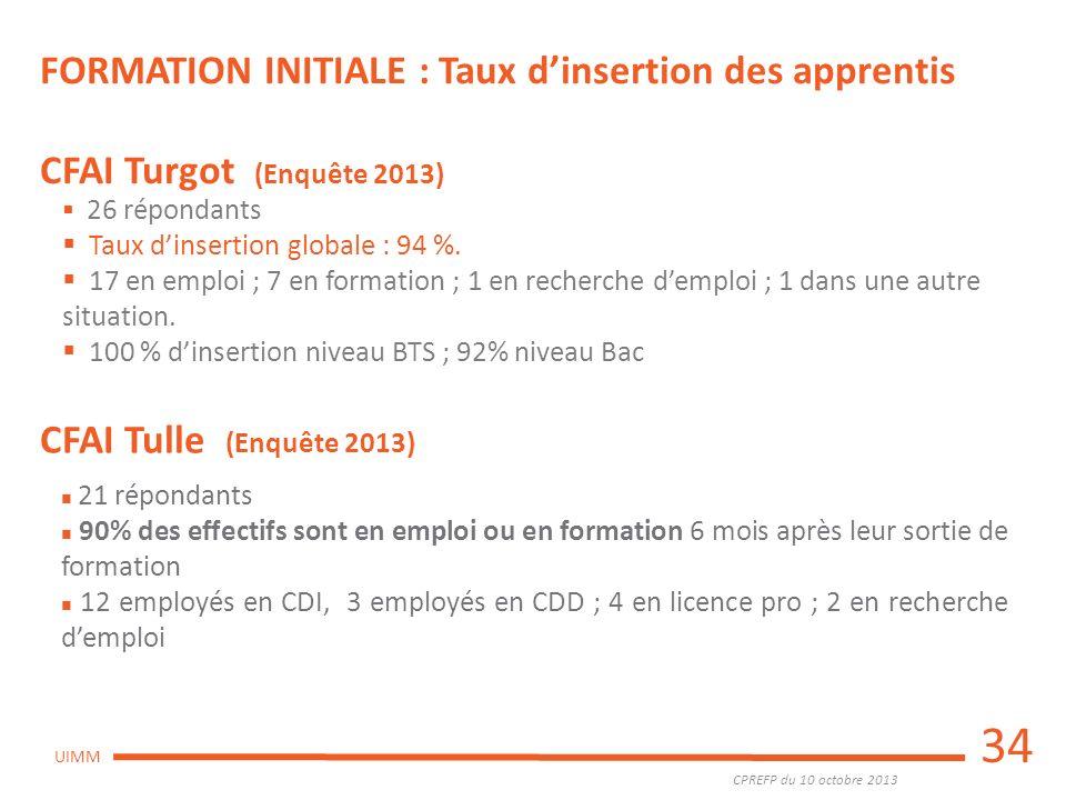 CPREFP du 10 octobre 2013 UIMM 34 FORMATION INITIALE : Taux dinsertion des apprentis CFAI Turgot (Enquête 2013) 26 répondants Taux dinsertion globale