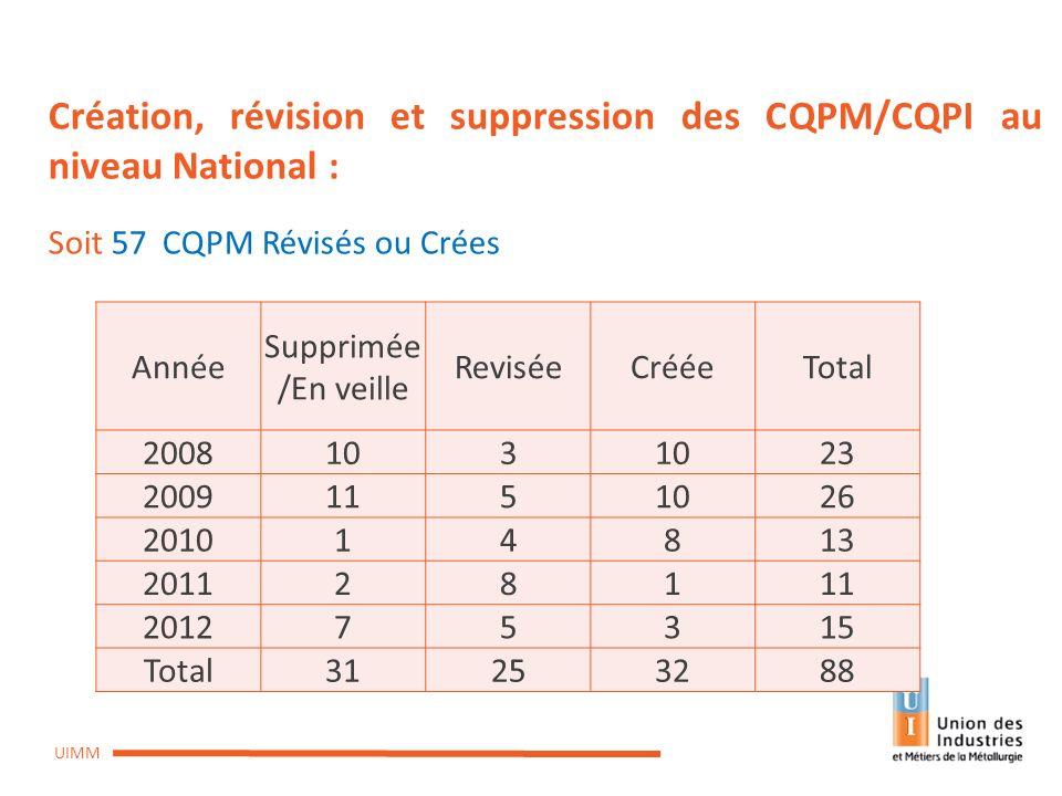 CPREFP du 10 octobre 2013 UIMM Création, révision et suppression des CQPM/CQPI au niveau National : Soit 57 CQPM Révisés ou Crées Année Supprimée /En