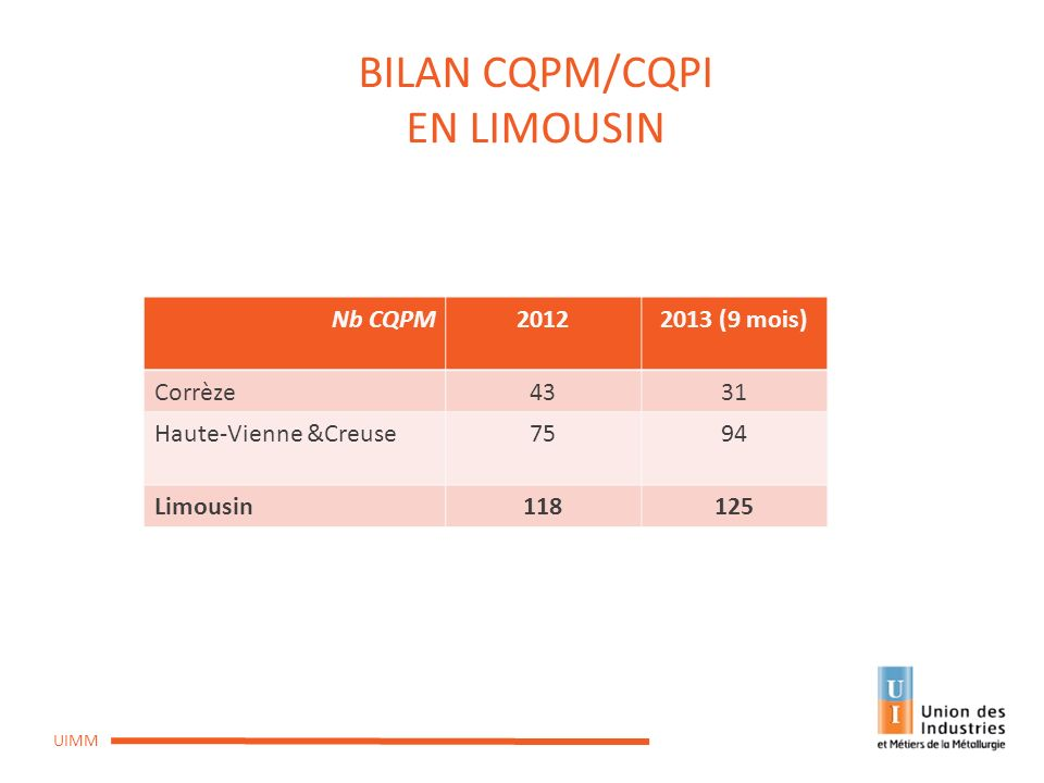 CPREFP du 10 octobre 2013 UIMM BILAN CQPM/CQPI EN LIMOUSIN Nb CQPM20122013 (9 mois) Corrèze4331 Haute-Vienne &Creuse7594 Limousin118125