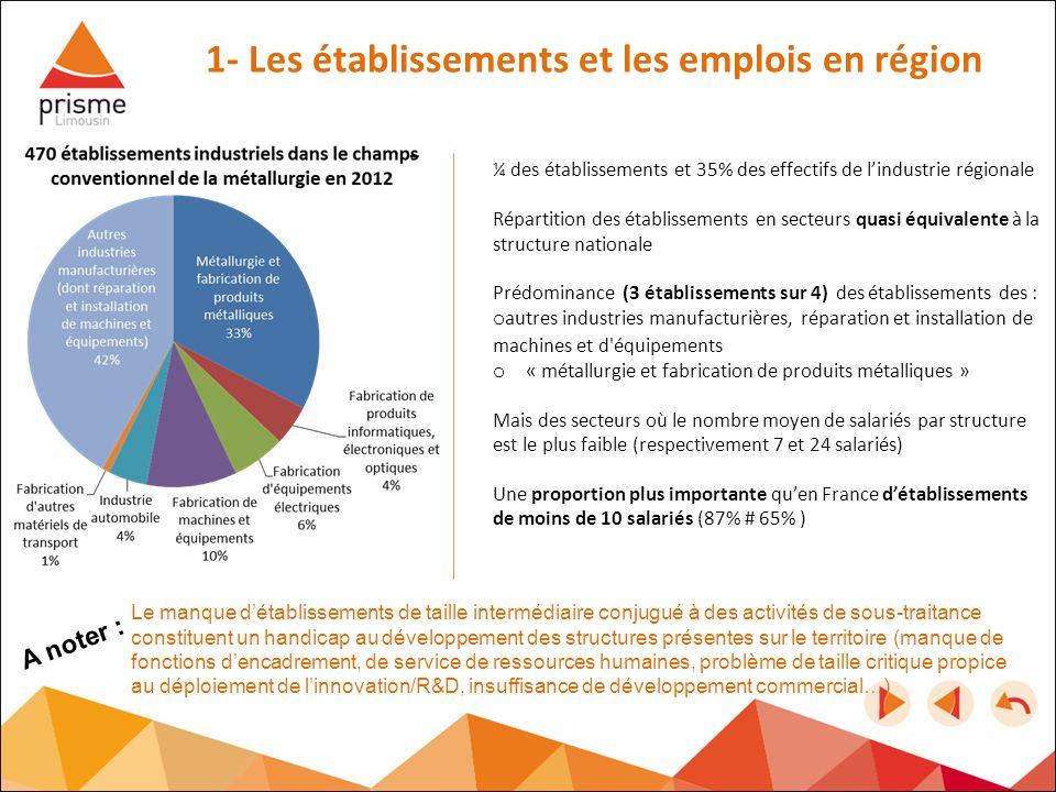 1- Les établissements et les emplois en région ¼ des établissements et 35% des effectifs de lindustrie régionale Répartition des établissements en sec