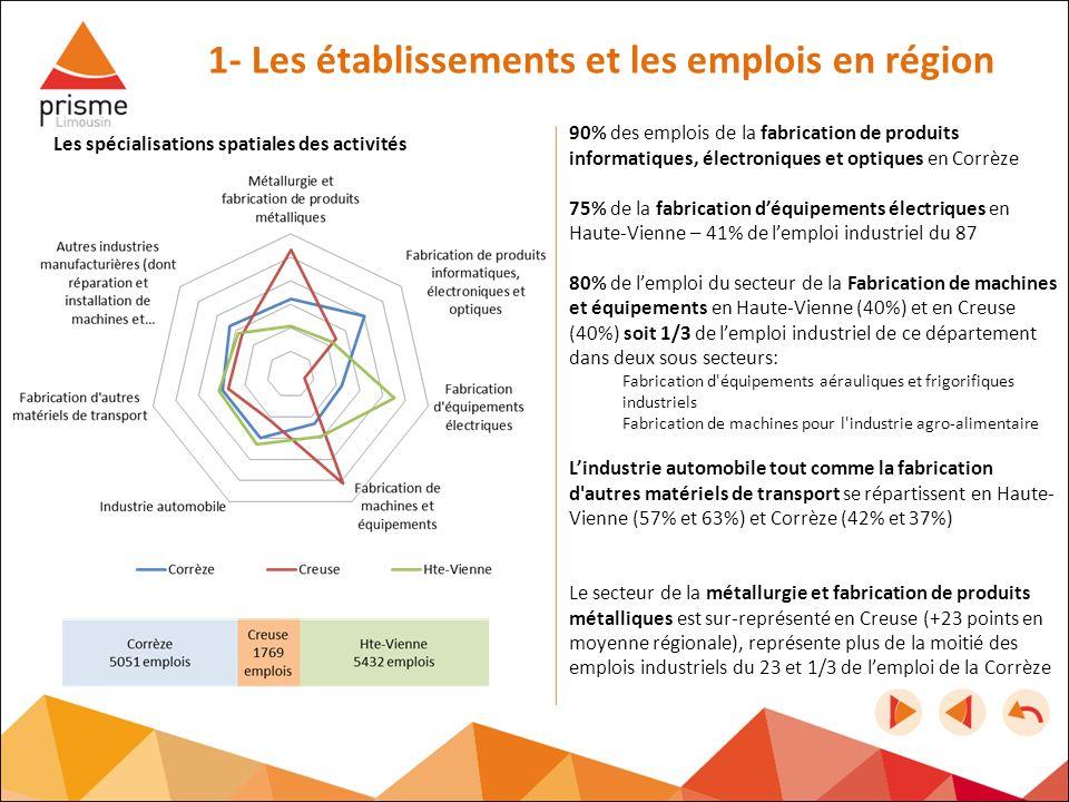 90% des emplois de la fabrication de produits informatiques, électroniques et optiques en Corrèze 75% de la fabrication déquipements électriques en Ha