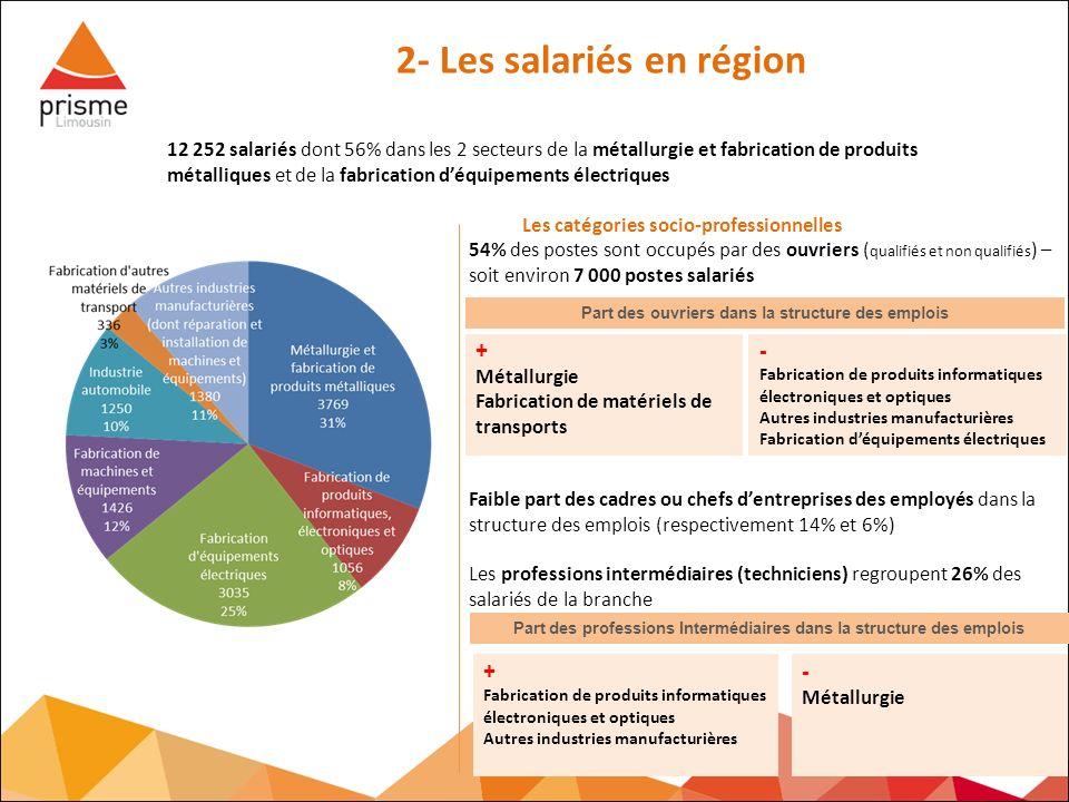 Les catégories socio-professionnelles 54% des postes sont occupés par des ouvriers ( qualifiés et non qualifiés ) – soit environ 7 000 postes salariés