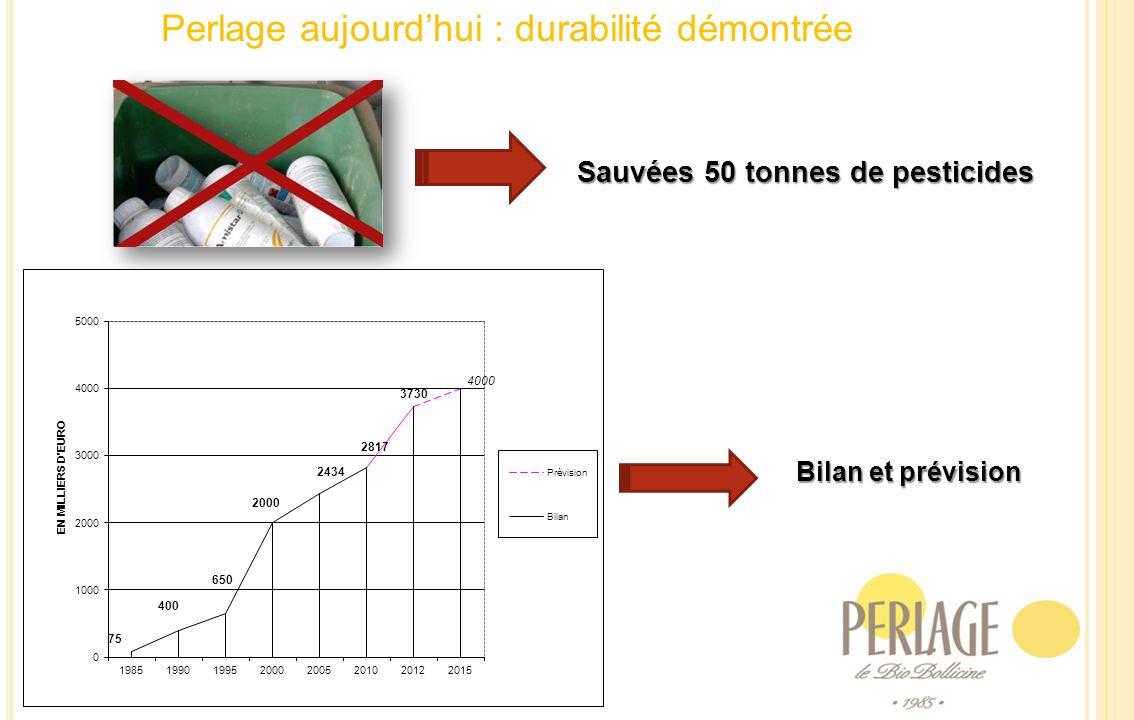 Perlage aujourdhui : durabilité démontrée Sauvées 50 tonnes de pesticides Bilan et prévision