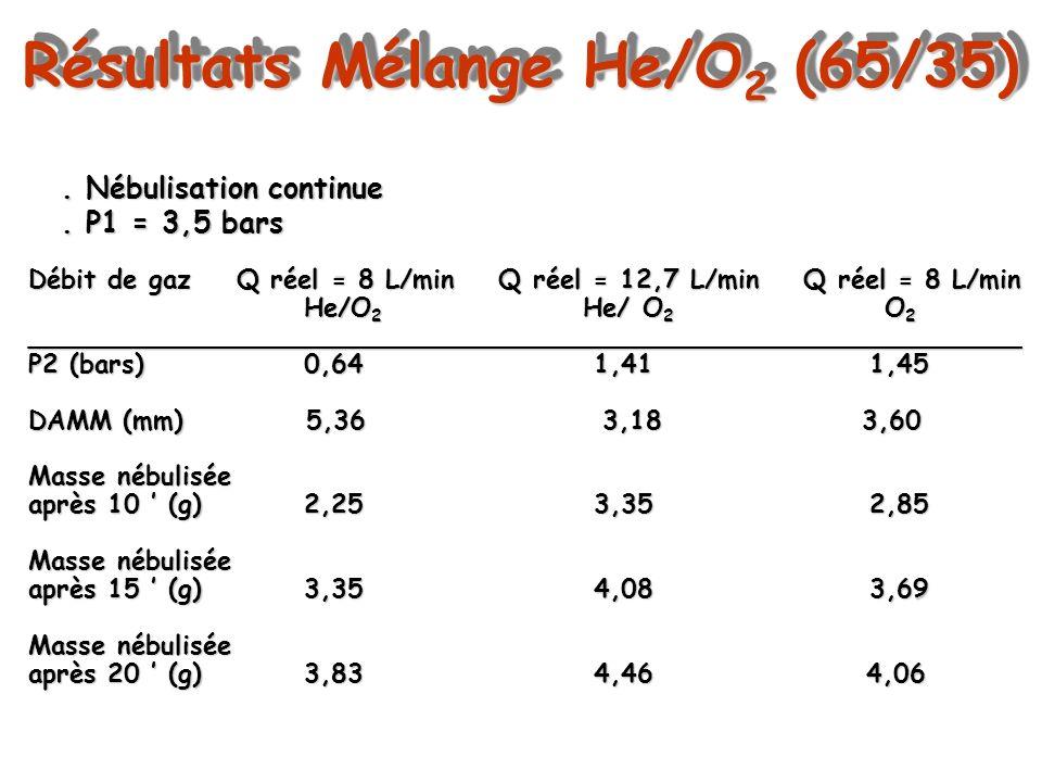 Résultats Mélange He/O 2 (65/35). Nébulisation continue. P1 = 3,5 bars Débit de gazQ réel = 8 L/min Q réel = 12,7 L/min Q réel = 8 L/min He/O 2 He/ O