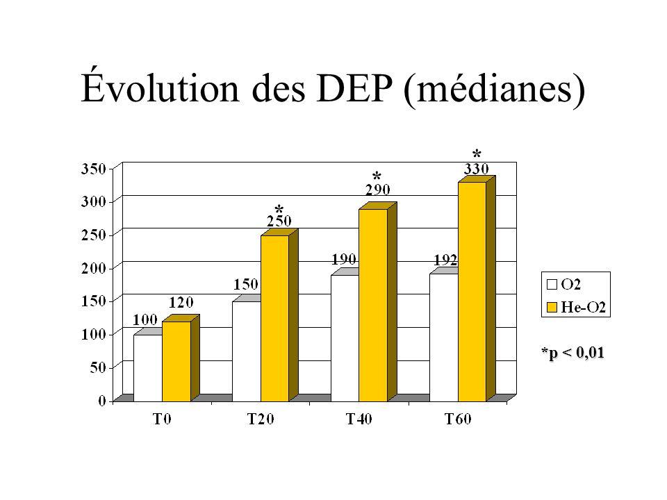 Évolution des DEP (médianes) * * * *p < 0,01