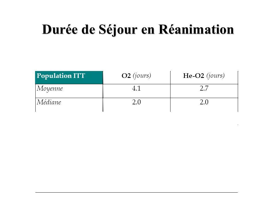 Durée de Séjour en Réanimation Population ITT O2 (jours) He-O2 (jours) Moyenne 4.1 2.7 Médiane 2.0