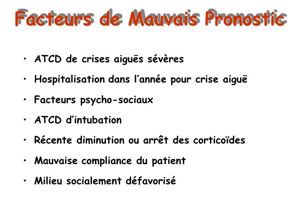 Facteurs de Mauvais Pronostic ATCD de crises aiguës sévères Hospitalisation dans lannée pour crise aiguë Facteurs psycho-sociaux ATCD dintubation Réce