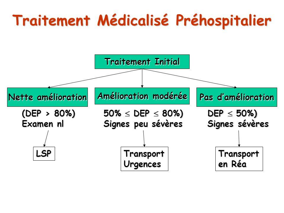 Traitement Médicalisé Préhospitalier Traitement Initial Nette amélioration Amélioration modérée Pas damélioration (DEP > 80%) Examen nl 50% DEP 80%) S