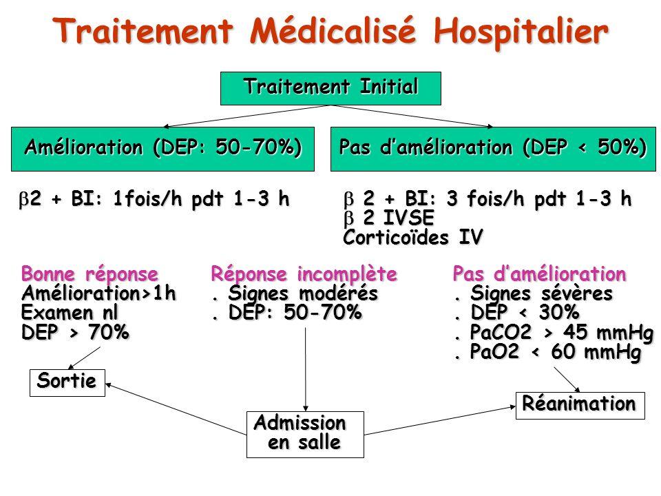 Traitement Médicalisé Hospitalier Traitement Initial Amélioration (DEP: 50-70%) Pas damélioration (DEP < 50%) Bonne réponse Amélioration>1h Examen nl