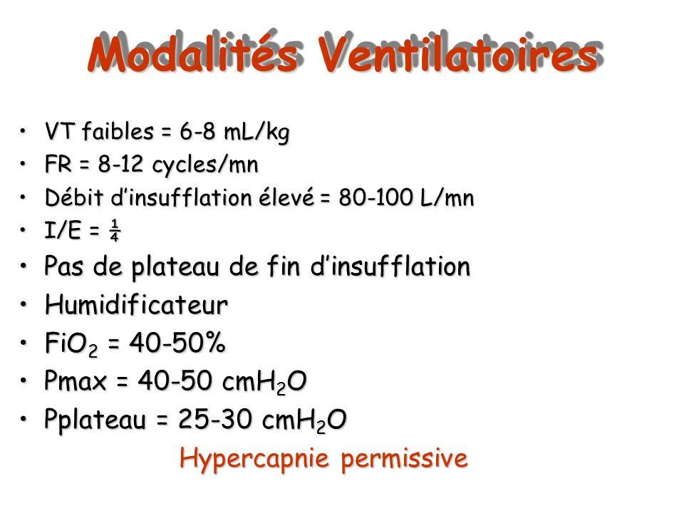 Modalités Ventilatoires VT faibles = 6-8 mL/kgVT faibles = 6-8 mL/kg FR = 8-12 cycles/mnFR = 8-12 cycles/mn Débit dinsufflation élevé = 80-100 L/mnDéb