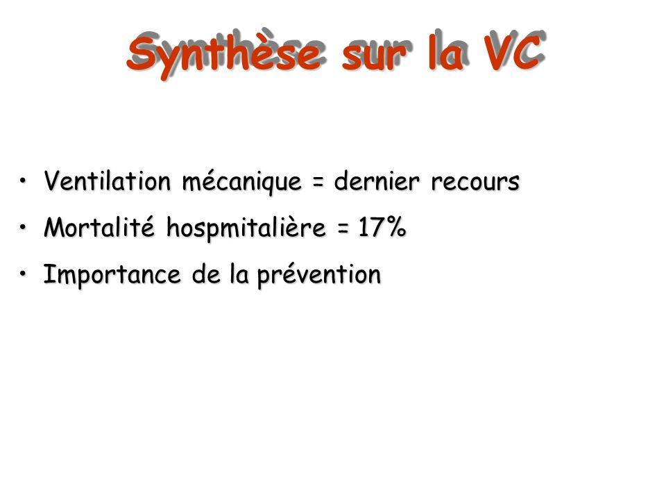 Synthèse sur la VC Ventilation mécanique = dernier recoursVentilation mécanique = dernier recours Mortalité hospmitalière = 17%Mortalité hospmitalière