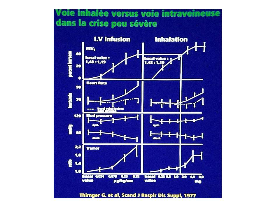 TRAITEMENT AUX URGENCES ASUR 2001 Salmeron S, et al.