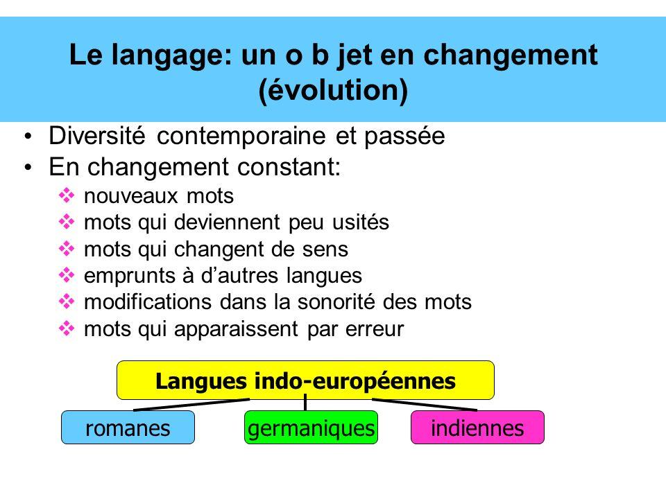 Le langage: un o b jet en changement (évolution) Diversité contemporaine et passée En changement constant: nouveaux mots mots qui deviennent peu usité