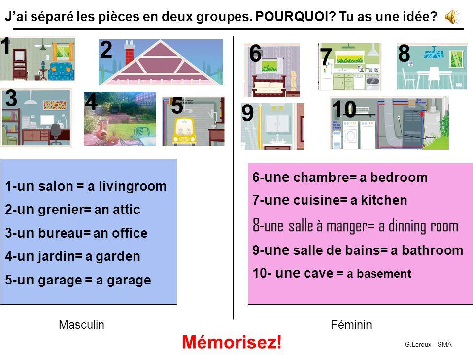 1- un salon = a livingroom 2- un grenier= an attic 3- un bureau= an office 4- un jardin= a garden 5- un garage = a garage 1 2 3 4 5 6- une chambre= a bedroom 7- une cuisine= a kitchen 8- une salle à manger= a dinning room 9- une salle de bains= a bathroom 10- une cave = a basement 6 7 8 9 10 MasculinFéminin G.Leroux - SMA Jai séparé les pièces en deux groupes.