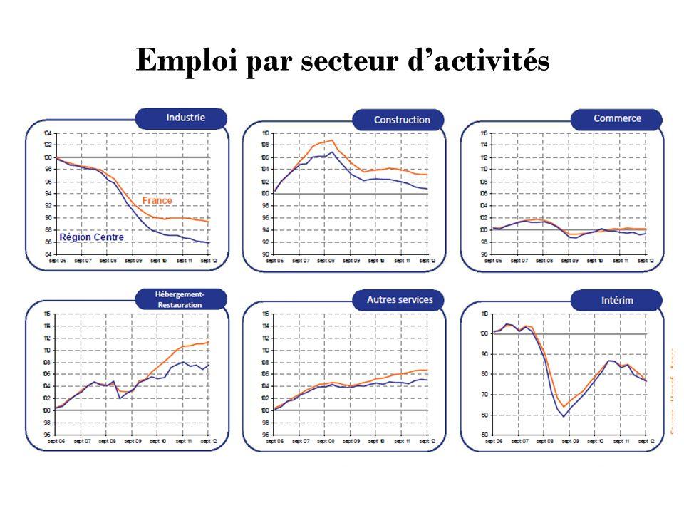 Emploi par secteur dactivités