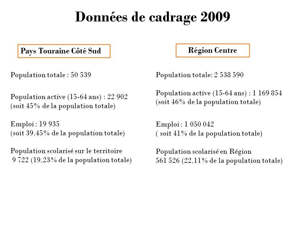 Données de cadrage 2009 Région Centre Pays Touraine Côté Sud Population totale : 50 539 Population active (15-64 ans) : 22 902 (soit 45% de la population totale) Emploi : 19 935 (soit 39,45% de la population totale) Population scolarisé sur le territoire 9 722 (19,23% de la population totale) Population totale: 2 538 590 Population active (15-64 ans) : 1 169 854 (soit 46% de la population totale) Emploi : 1 050 042 ( soit 41% de la population totale) Population scolarisé en Région 561 526 (22,11% de la population totale)