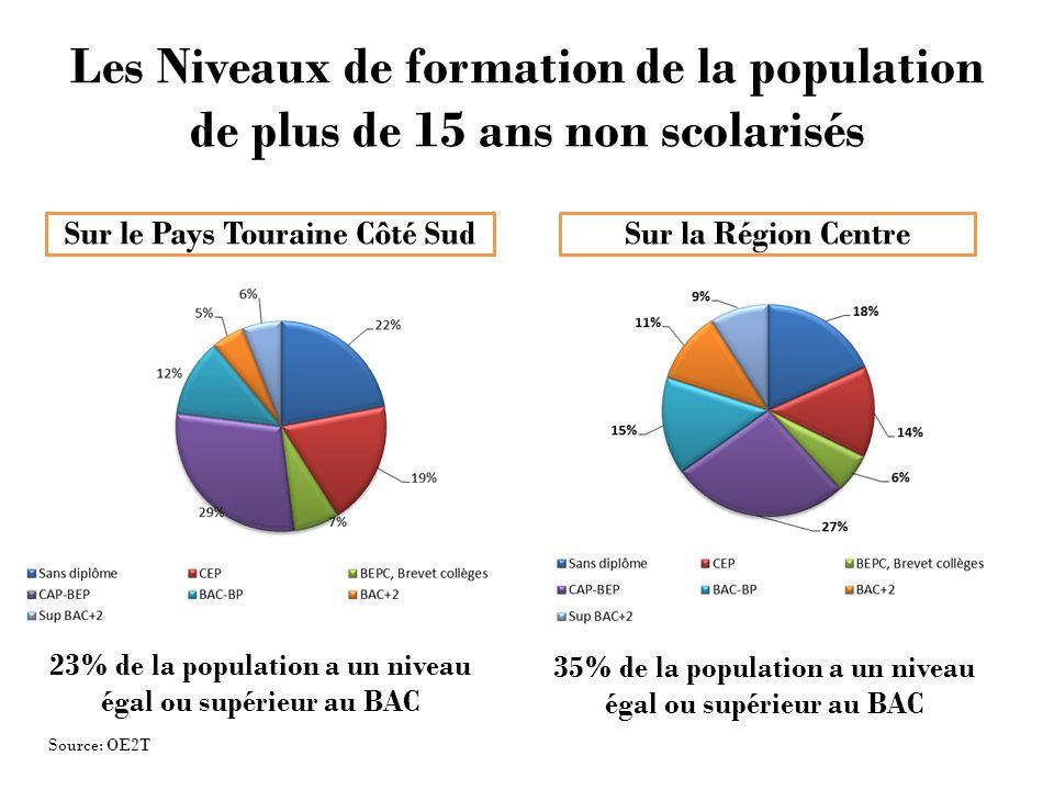 Les Niveaux de formation de la population de plus de 15 ans non scolarisés Sur le Pays Touraine Côté SudSur la Région Centre Source: OE2T 23% de la population a un niveau égal ou supérieur au BAC 35% de la population a un niveau égal ou supérieur au BAC