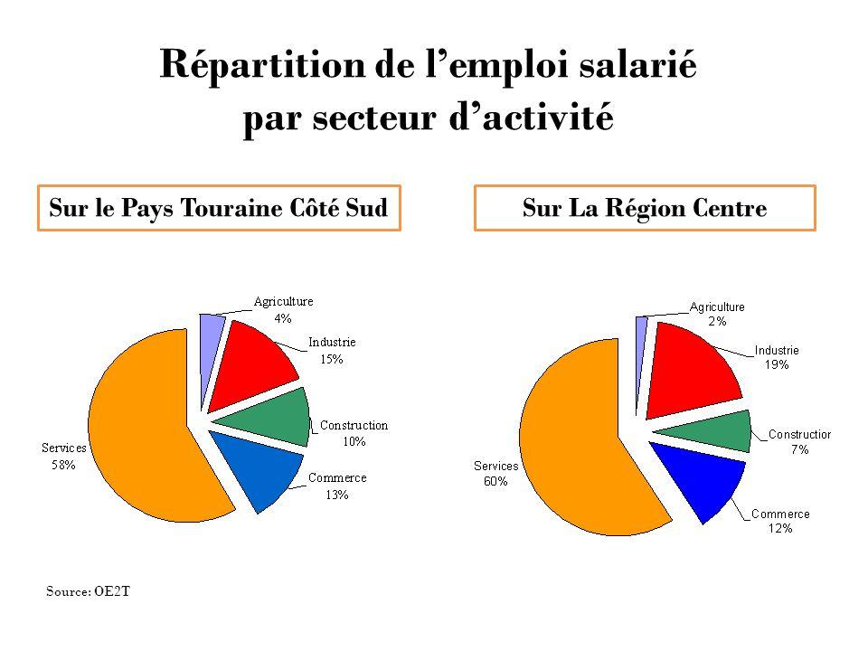 Répartition de lemploi salarié par secteur dactivité Sur le Pays Touraine Côté SudSur La Région Centre Source: OE2T