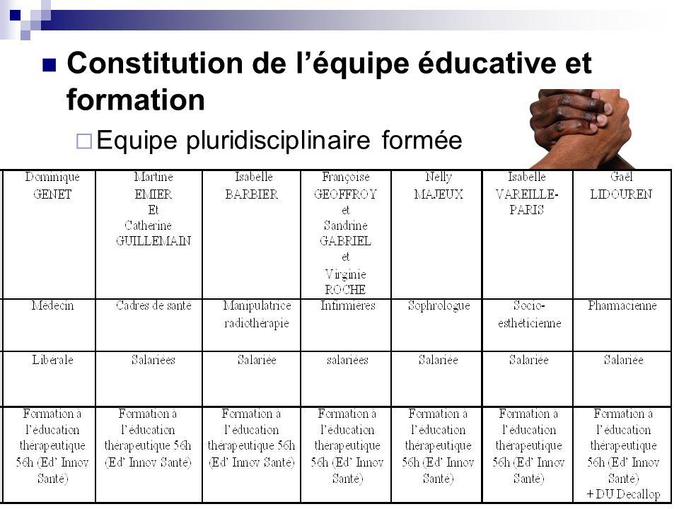 Constitution de léquipe éducative et formation Equipe pluridisciplinaire formée