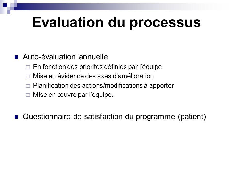 Evaluation du processus Auto-évaluation annuelle En fonction des priorités définies par léquipe Mise en évidence des axes damélioration Planification
