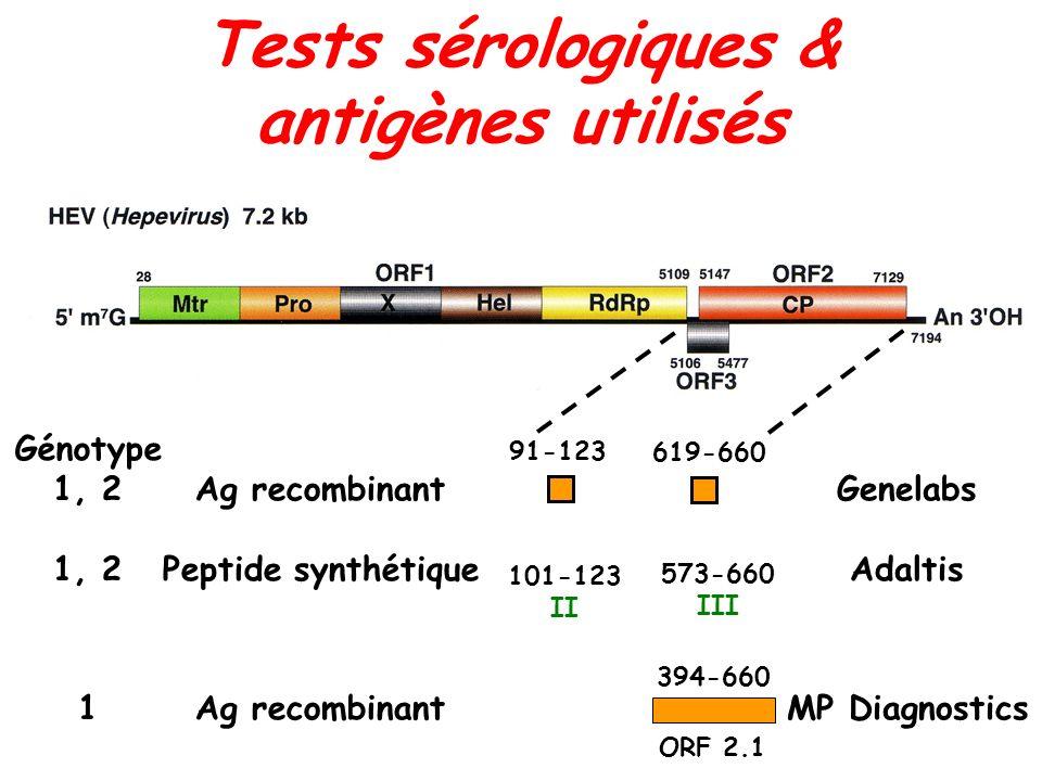 Tests sérologiques & antigènes utilisés Génotype 1, 2 1 Ag recombinant Peptide synthétique Ag recombinant Genelabs Adaltis MP Diagnostics 91-123 101-1