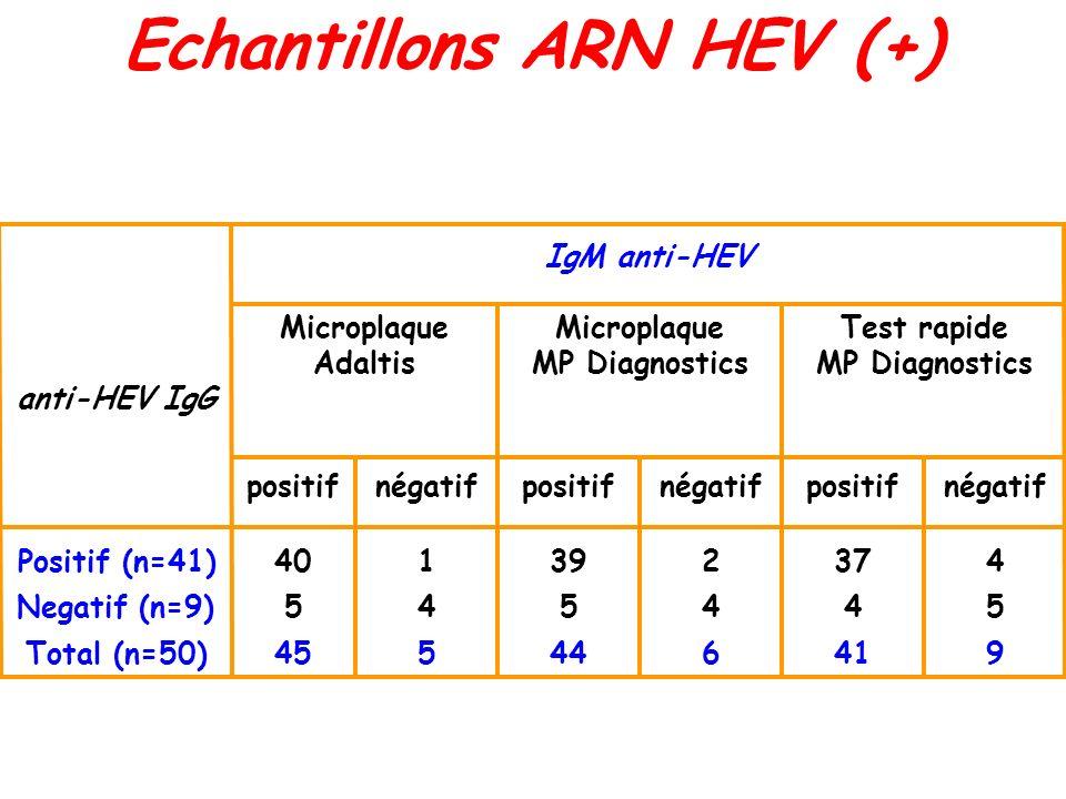 Microplaque Adaltis Microplaque MP Diagnostics Echantillons ARN HEV (+) 941644545Total (n=50) 544545Negatif (n=9) 437239140Positif (n=41) négatifposit