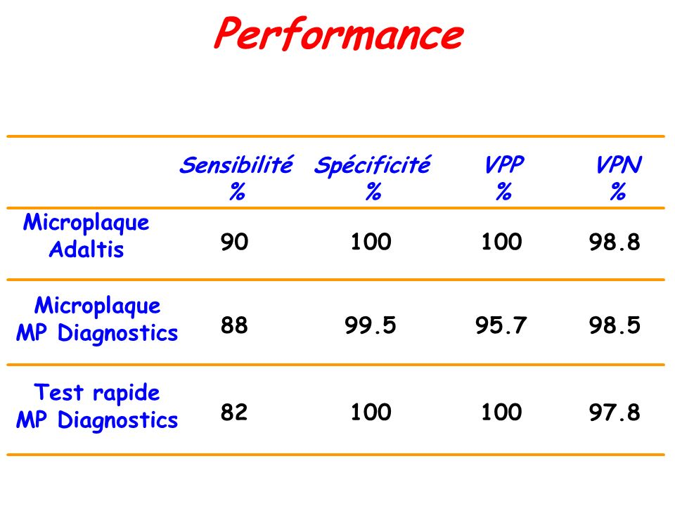 Performance 97.8100 82 Test rapide MP Diagnostics 98.595.799.588 Microplaque MP Diagnostics 98.8100 90 Microplaque Adaltis Spécificité % Sensibilité % VPN % VPP %