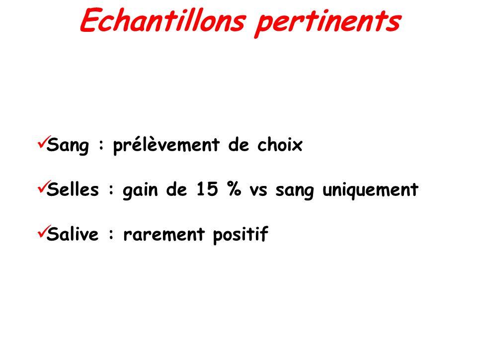 Sang : prélèvement de choix Selles : gain de 15 % vs sang uniquement Salive : rarement positif Echantillons pertinents