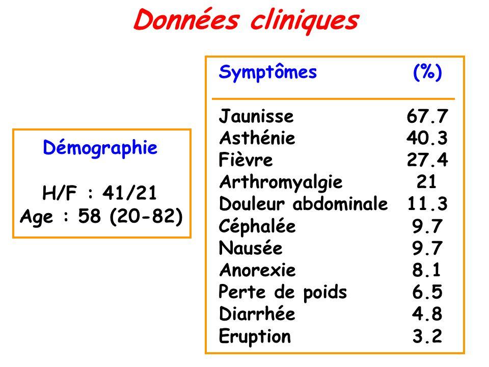 Données cliniques Démographie H/F : 41/21 Age : 58 (20-82) Symptômes Jaunisse Asthénie Fièvre Arthromyalgie Douleur abdominale Céphalée Nausée Anorexi