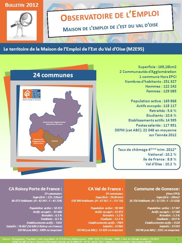 2 B ULLETIN 2012 24 communes O BSERVATOIRE DE L E MPLOI M AISON DE L EMPLOI DE L EST DU VAL D OISE Le territoire de la Maison de lEmploi de lEst du Val dOise (M2E95) Commune de Gonesse: (Hors EPCI) Superficie : 20km2 26 356 Habitants (H : 12 728 ; F : 13 628) Population active : 17 347 Actifs occupés : 12 580 Retraités : 5.3 % Etudiants : 10.9 % Etablissements actifs : 1528 Salariés : 13 919 DEFM (cat ABC) : 2311 en moyenne Superficie : 169,18km2 2 Communautés dAgglomération 1 commune Hors EPCI Nombres dhabitants : 251 327 Hommes : 122 242 Femmes : 129 085 Population active : 165 868 Actifs occupés : 118 117 Retraités : 5.6 % Etudiants : 10.6 % Etablissements actifs: 14 595 Postes salariés : 117 851 DEFM (cat ABC): 22 048 en moyenne sur lannée 2012 Taux de chômage 4 ième trim.
