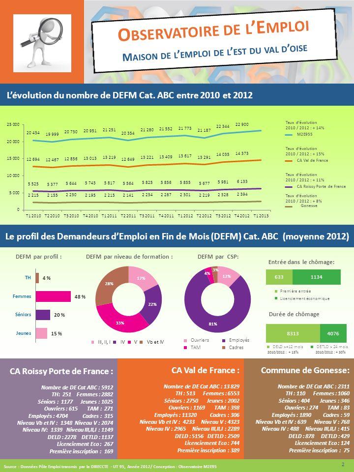 O BSERVATOIRE DE L E MPLOI M AISON DE L EMPLOI DE L EST DU VAL D OISE Le profil des Demandeurs dEmploi en Fin de Mois (DEFM) Cat. ABC (moyenne 2012) C