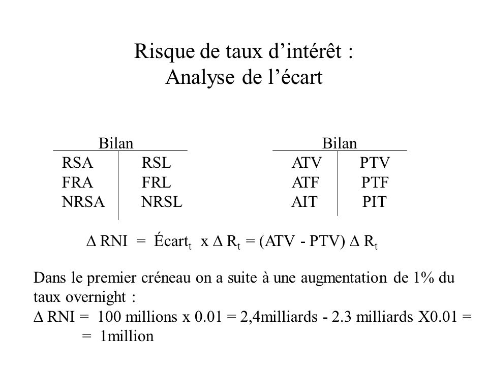 Bilan Bilan RSA RSL ATV PTV FRA FRL ATF PTF NRSA NRSL AIT PIT RNI = Écart t x R t = (ATV - PTV) R t Dans le premier créneau on a suite à une augmentation de 1% du taux overnight : RNI = 100 millions x 0.01 = 2,4milliards - 2.3 milliards X0.01 = = 1million