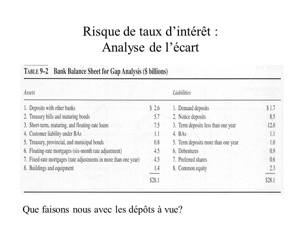 Risque de taux dintérêt : Analyse de lécart Que faisons nous avec les dépôts à vue?