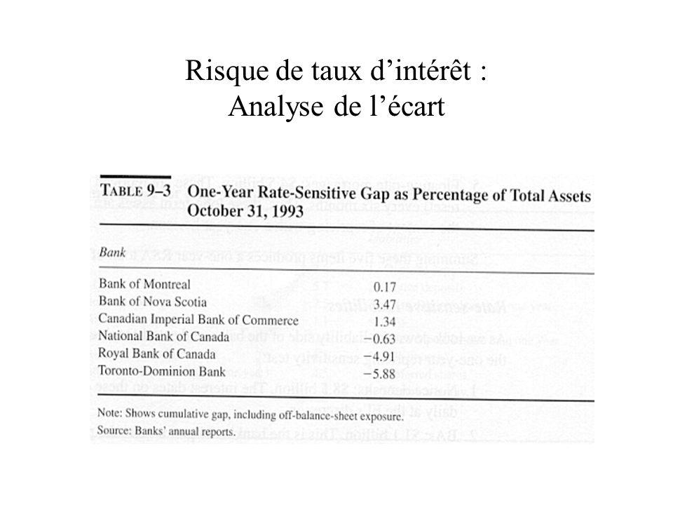 Risque de taux dintérêt : Analyse de lécart