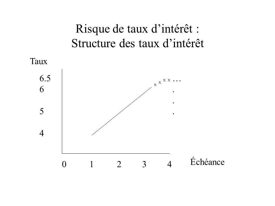 Risque de taux dintérêt : Structure des taux dintérêt 0 1 2 3 4 6.5 6 5 4 …...…...