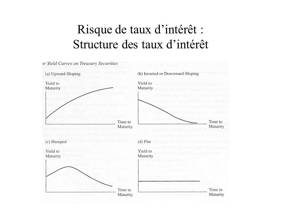 Risque de taux dintérêt : Structure des taux dintérêt