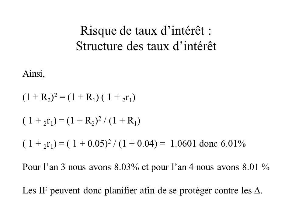 Risque de taux dintérêt : Structure des taux dintérêt Ainsi, (1 + R 2 ) 2 = (1 + R 1 ) ( 1 + 2 r 1 ) ( 1 + 2 r 1 ) = (1 + R 2 ) 2 / (1 + R 1 ) ( 1 + 2 r 1 ) = ( 1 + 0.05) 2 / (1 + 0.04) = 1.0601 donc 6.01% Pour lan 3 nous avons 8.03% et pour lan 4 nous avons 8.01 % Les IF peuvent donc planifier afin de se protéger contre les.