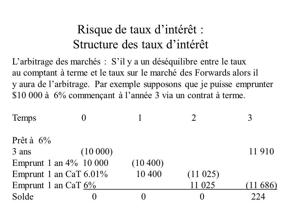 Risque de taux dintérêt : Structure des taux dintérêt Larbitrage des marchés : Sil y a un déséquilibre entre le taux au comptant à terme et le taux sur le marché des Forwards alors il y aura de larbitrage.