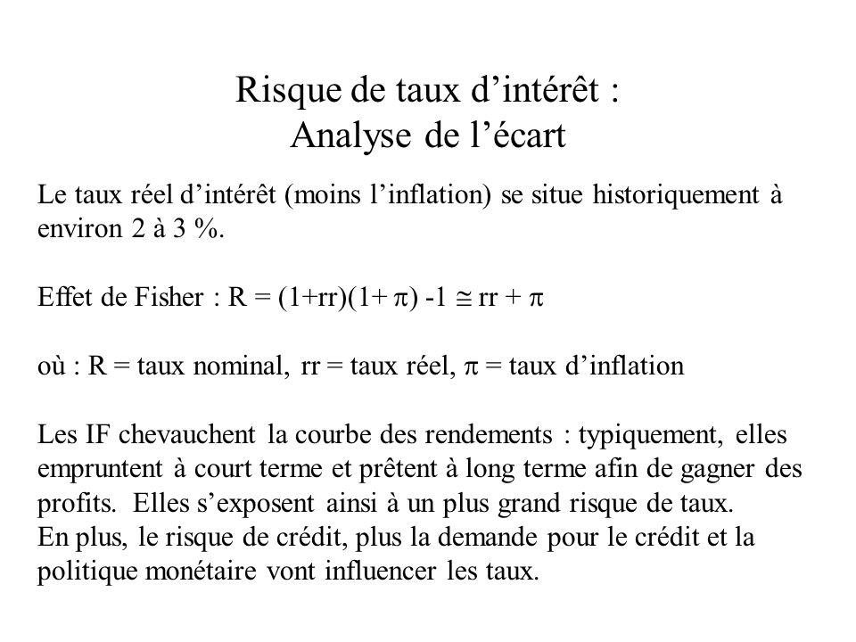 Risque de taux dintérêt : Analyse de lécart Le taux réel dintérêt (moins linflation) se situe historiquement à environ 2 à 3 %.