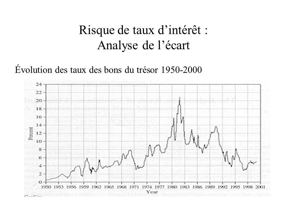 Risque de taux dintérêt : Analyse de lécart Évolution des taux des bons du trésor 1950-2000