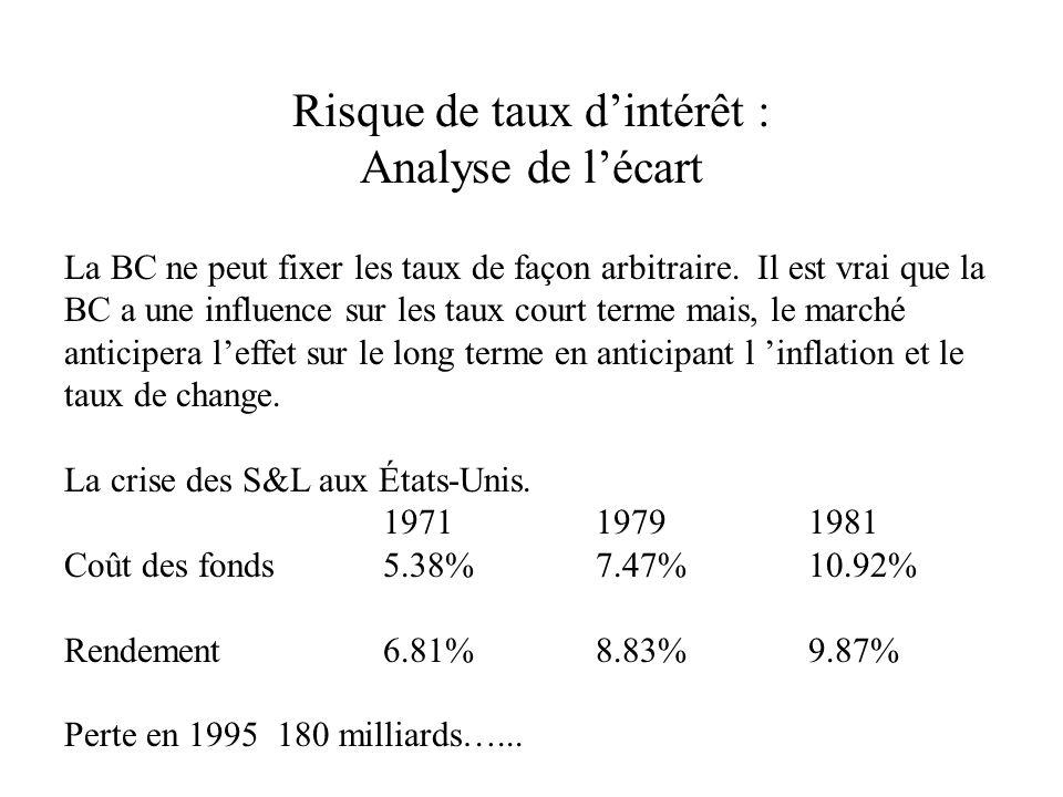 Risque de taux dintérêt : Analyse de lécart La BC ne peut fixer les taux de façon arbitraire.