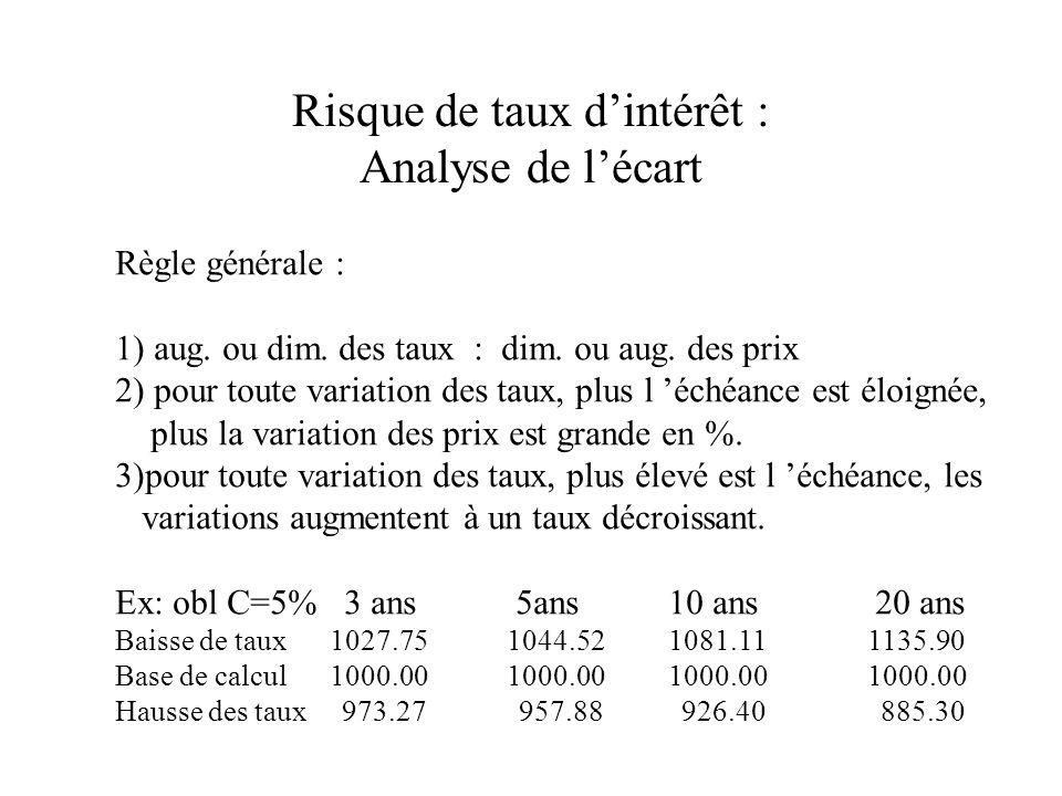 Risque de taux dintérêt : Analyse de lécart Règle générale : 1) aug.