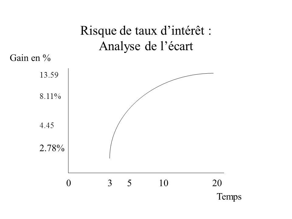 Risque de taux dintérêt : Analyse de lécart 0 3 5 10 20 13.59 8.11% 4.45 2.78% Gain en % Temps