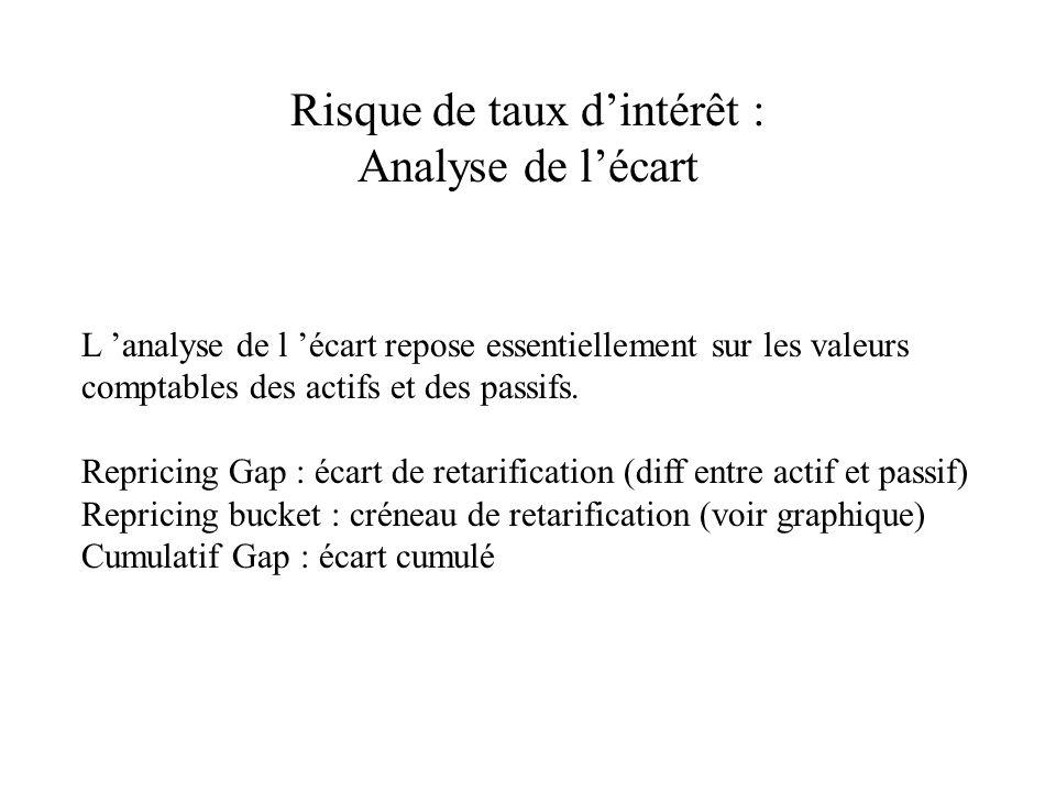 Risque de taux dintérêt : Analyse de lécart L analyse de l écart repose essentiellement sur les valeurs comptables des actifs et des passifs.