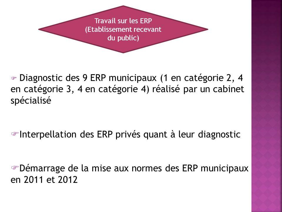 Travail sur les ERP (Etablissement recevant du public) Diagnostic des 9 ERP municipaux (1 en catégorie 2, 4 en catégorie 3, 4 en catégorie 4) réalisé par un cabinet spécialisé Interpellation des ERP privés quant à leur diagnostic Démarrage de la mise aux normes des ERP municipaux en 2011 et 2012