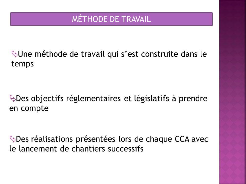 MÉTHODE DE TRAVAIL Une méthode de travail qui sest construite dans le temps Des objectifs réglementaires et législatifs à prendre en compte Des réalis