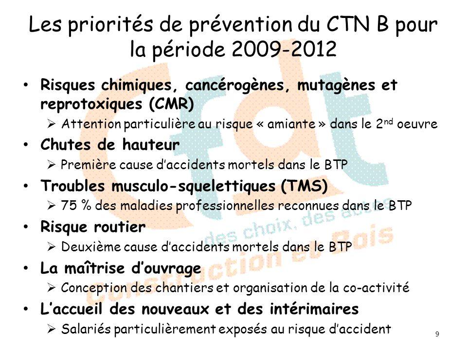 Les priorités de prévention du CTN B pour la période 2009-2012 Risques chimiques, cancérogènes, mutagènes et reprotoxiques (CMR) Attention particulière au risque « amiante » dans le 2 nd oeuvre Chutes de hauteur Première cause daccidents mortels dans le BTP Troubles musculo-squelettiques (TMS) 75 % des maladies professionnelles reconnues dans le BTP Risque routier Deuxième cause daccidents mortels dans le BTP La maîtrise douvrage Conception des chantiers et organisation de la co-activité Laccueil des nouveaux et des intérimaires Salariés particulièrement exposés au risque daccident 9