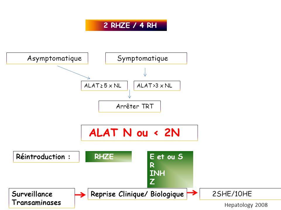 2 RHZE / 4 RH ALAT 5 x NLALAT >3 x NL Réintroduction : Arrêter TRT RHZEE et ou S R INH Z AsymptomatiqueSymptomatique ALAT N ou < 2N Surveillance Trans