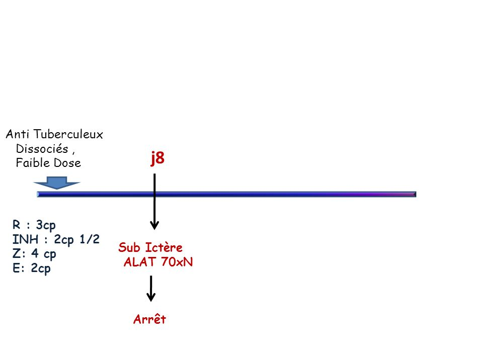 Anti Tuberculeux Dissociés, Faible Dose Sub Ictère ALAT 70xN j8 Arrêt R : 3cp INH : 2cp 1/2 Z: 4 cp E: 2cp